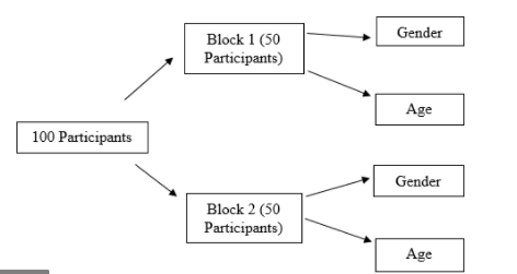 Choosing a Strategy for Experimental Match Pair Design